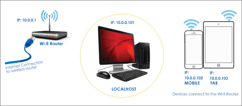 How to access and test localhost from your devices over your Wi-fi ...